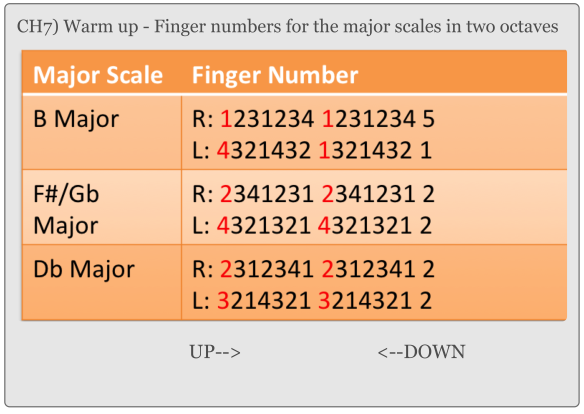 CH7) Warm up - Finger numbers for the major scales in two octaves