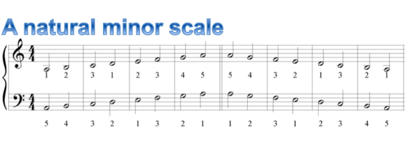 chapter 3) Natural Minor Scale