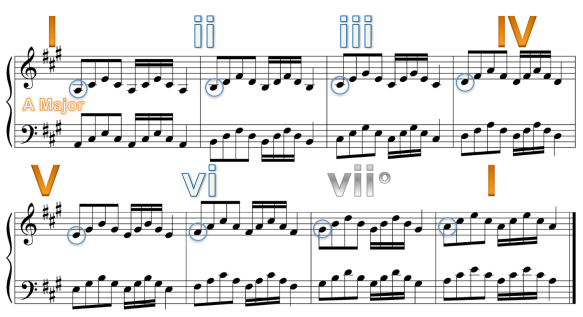 CH5) Triad Practice - Diatonic Scale (exercise other major and minor scales, too)