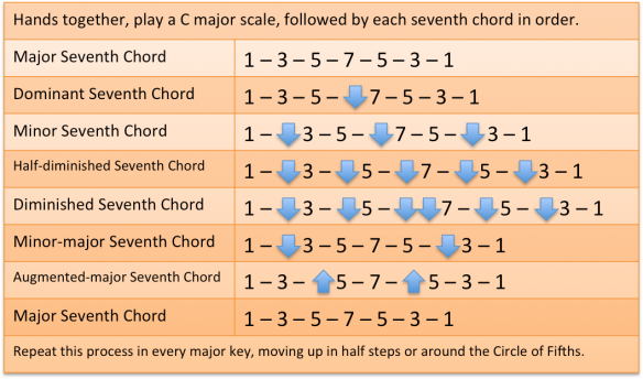 CH7) Exercise for Seventh Chords