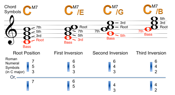 CH7) Inversions of Seventh chords