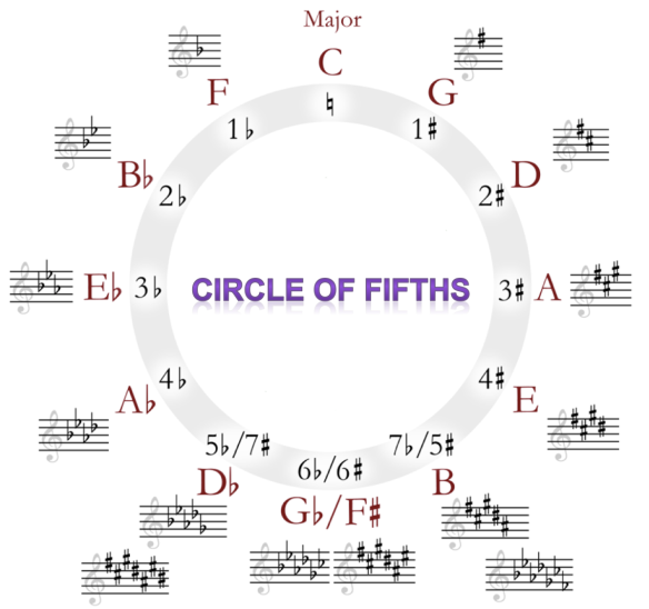 CH2) Circle of Fifths