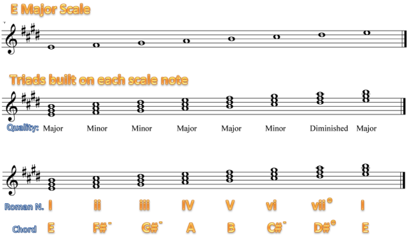 CH5) Triads on major and minor scales